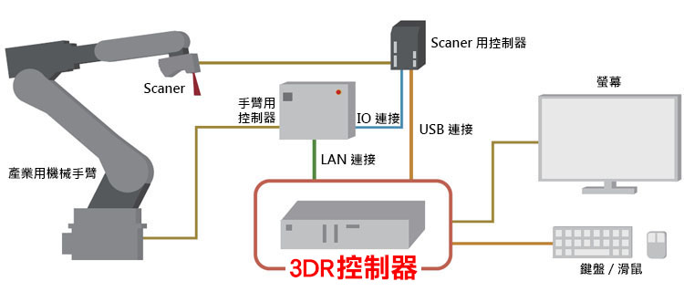linkwiz l-qualify 3d robot controller system